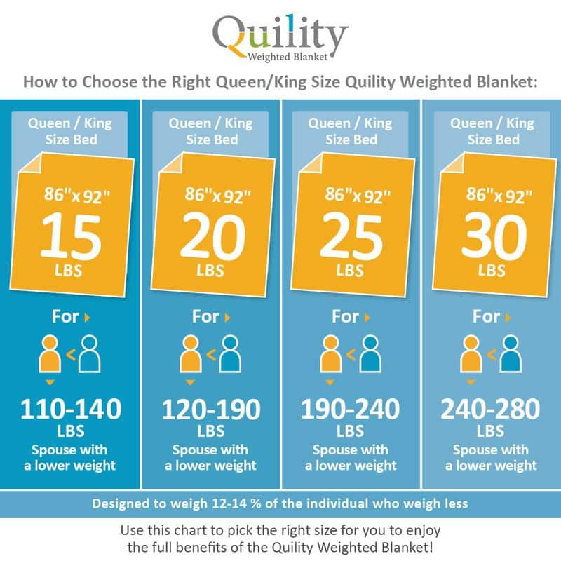 How to choose the right Quility blanket size