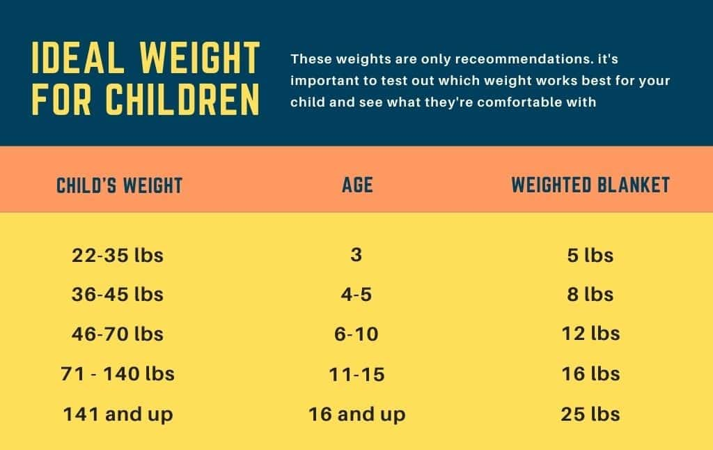 how heavy should a weighted blanket be for a child